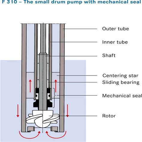 flux diagram flux drum container combinations fluid