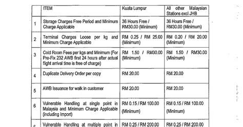 malaysia logistics buzz malaysia airfreight local handling and accessorial charges