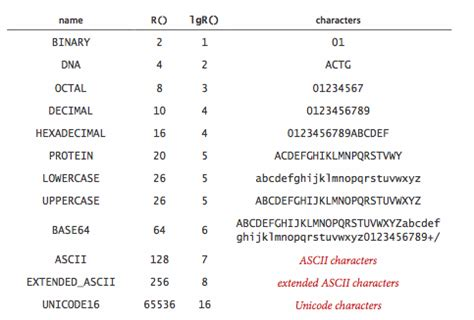 Character Letter Count Strings