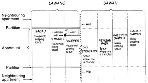 longhouse floor plans chapter 3 walls make bad neighbours the dayak longhouse as a community of voices
