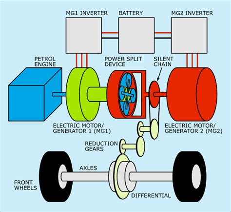 House Structure Parts Names by Hybrid Cars Alternative Energy