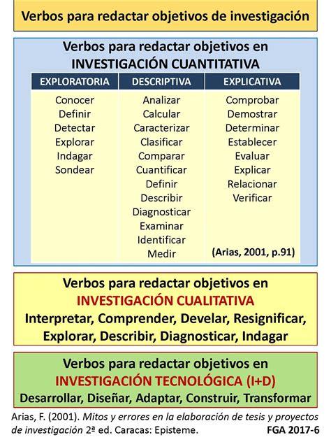 preguntas de investigacion verbos lista de verbos para redactar objetivos de investigaciones