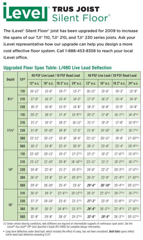 tji floor joist span table uk meze