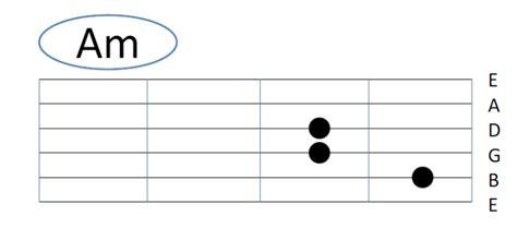 belajar kunci gitar am 9 cara belajar bermain gitar untuk pemula kunci dasar