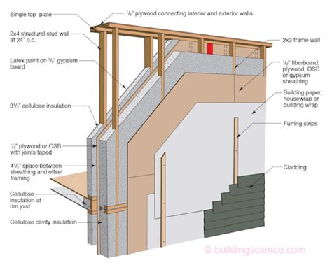 cost to gut a house to the studs joe lstiburek s ideal double stud wall design