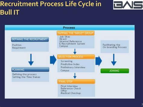 tutorialspoint html quiz bull mainframe resume