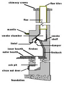 anatomy of a fireplace fireplace anatomy