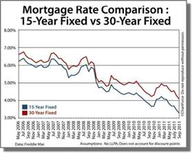 second home mortgage rates comparing today s 15 year and 30 year mortgage rate