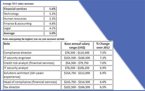 Mba Finance Salary In Uae by Salaries In Uae To Rise 5 In 2013 Finance Professionals