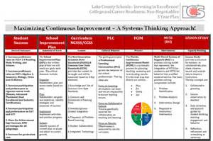 continuous improvement tracking template best photos of calendar template project