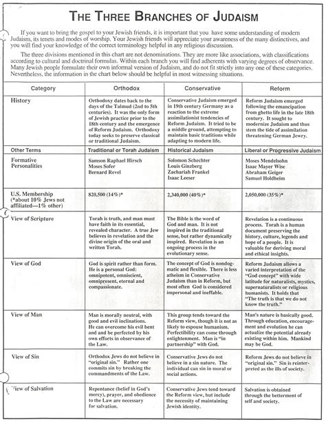 comparison table between christianity islam comparison chart islam judaism and christianity autos post