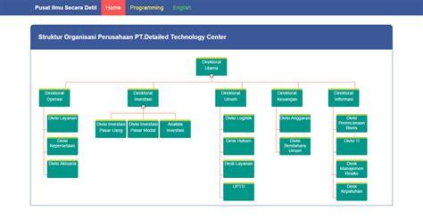 membuat struktur organisasi dengan php source code aplikasi membuat struktur organisasi vertikal