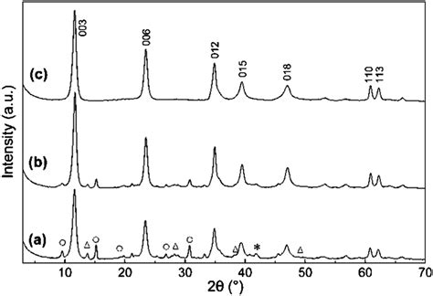 xrd pattern of naoh xrd pattern of naoh facile synthesis of submicron scale