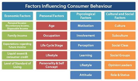 Consumer Behaviour consumer behaviour of dating