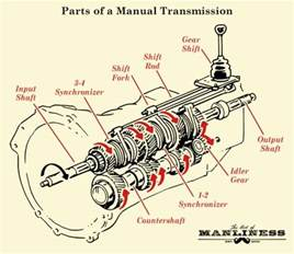 how manual transmission works in vehicles the of manliness