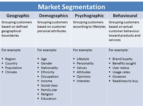 Market Segmentation Essay by Reasons Why Seo Is Important For Business Significance Of Seo