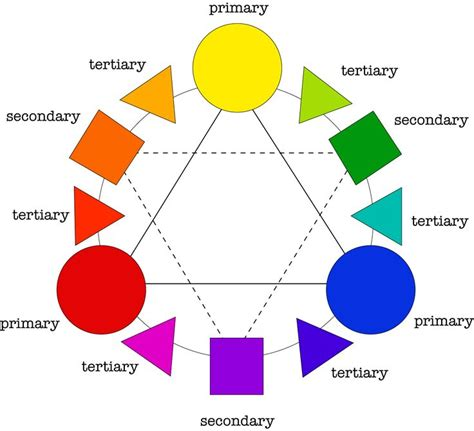 primary color definition 23 best tertiary images on color theory