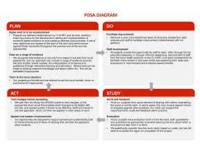 Pdsa Template by Pdsa Cycle Template Quotes