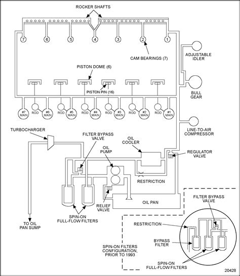 detroit 60 series fuel system diagram series 60 lubrication system schematic detroit diesel