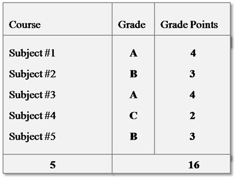 Mba Grade Point Average by Calculating Gpa Your Gpa Calculator