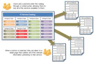 Itil Service Catalogue Template by Itil Building A Service Catalog In 4 Steps Part 1 Of 3