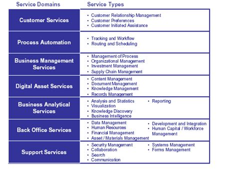 records management policy template federal enterprise architecture records management profile