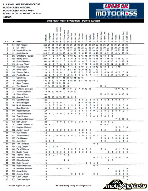 ama motocross points standings motoxaddicts 2016 lucas pro motocross chionship