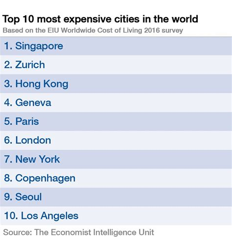 least expensive cities in the us pakistan world s least expensive country world bank