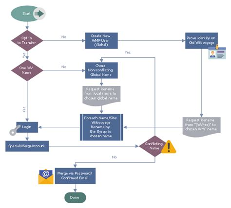 terminator flowchart wikivoyage global id workflow