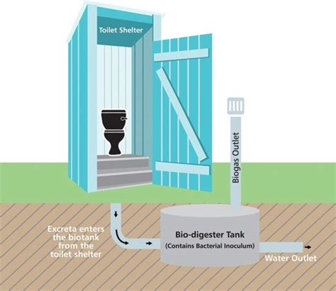Bio Degrades Into Plain Water by Can Cheaper Greener Toilets Be Constructed To Encourage
