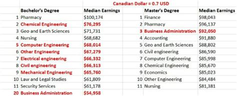 Chemical Engineering With Mba Salary by Why Canadians Should Join An Mba Program