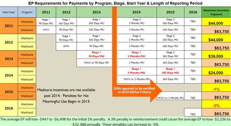 coding level 5 handy sheet meaninful use and incentive payment