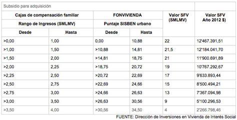 subsidio de vivienda colombia 2016 tabla tablas de subsidios de vivienda 2016 bogota fovissste
