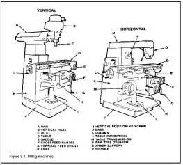 schematic diagram for bridgeport milling machine schematic get free image about wiring diagram