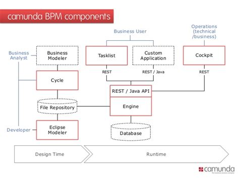 open source workflow automation database infrastructure diagram cloud computing diagram