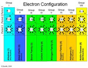 atomic structures the periodic table vista heights 8th