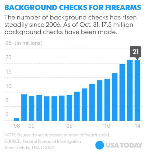 Alabama Gun Background Check Black Friday Breaks Record With 185k Gun Background Checks Als Firearms