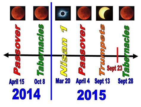 Calendario De Fiestas Judias 2015 News 4 Blood Moons 2014 2015