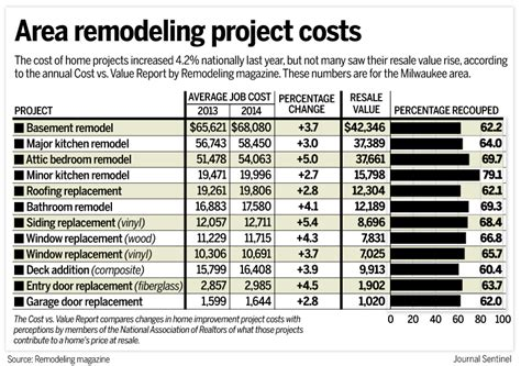 renovation house cost home remodeling costs rose 4 2 in 2014 report finds