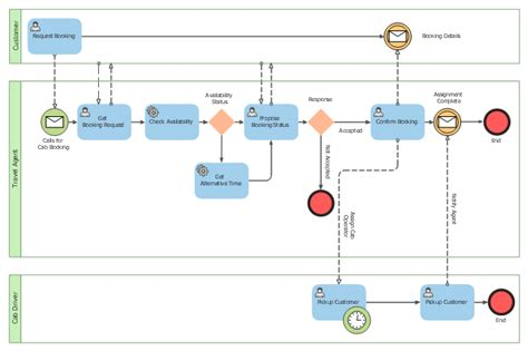 bpmn process collaboration diagram bpmn 2 0 bpmn business process modeling software for mac bpmn