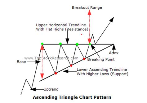 triangle pattern in stock market stock triangle pattern free patterns