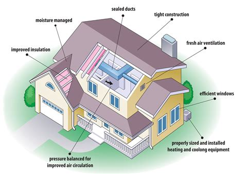 energy efficient home design tips house building tips home design