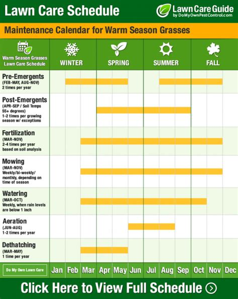 lawn care schedule calendar tips learn when to fertilize lawn grass outdoors pinterest