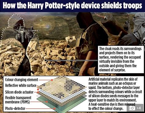 Sw Harrypotter Navy how did the get real invisibility cloaks to work