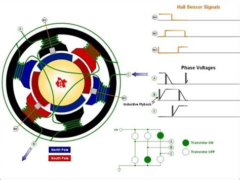 induction motor vs bldc how do sensors 3 phase dc motors quora