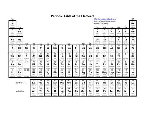 printable periodic table pdf printable periodic tables pdf periodic table periodic
