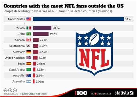 chart countries    nfl fans
