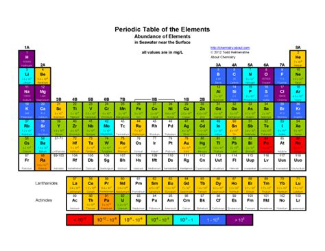 printable periodic table of elements in color printable periodic tables pdf periodic table math and