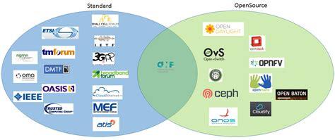 Landscape Management Definition Resources Ieee Software Defined Networks