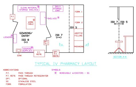 layout design of hospital pharmacy usp 797 clean room design peenmedia com
